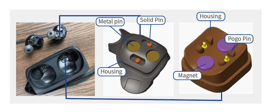 Magnetic components - TWS